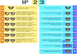 Tiêu chuẩn ip66, ip67 của camera quan sát là gì ?